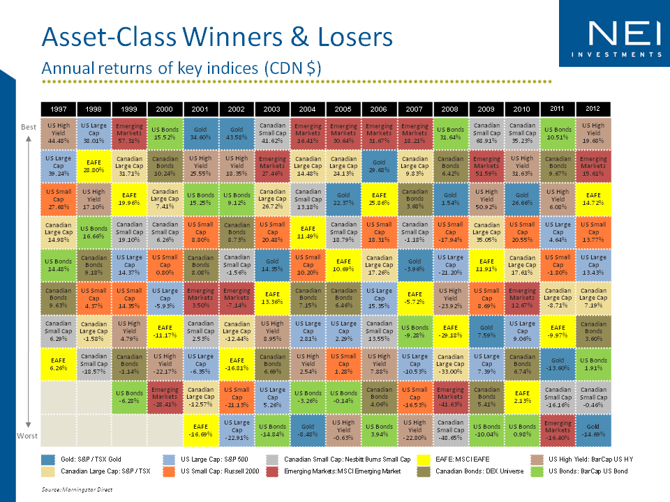 Asset Class Winners and Losers - 2012