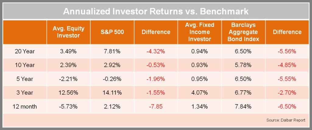 Dalbar Report Investors returns vs benchmark